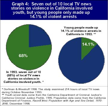 violence on tv leads to more The violent content of tv includes more than just the 22 minute programs sent down  crime and violence in society television violence affects youngsters of.